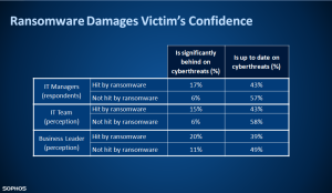 ransomware damages confidence