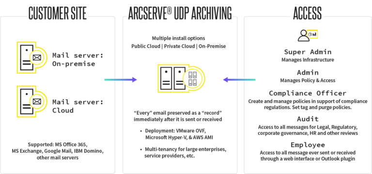 UDP Archiving Diagram 2018 Rebrand 1 768x359 1