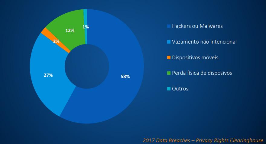 empresas perdem dados