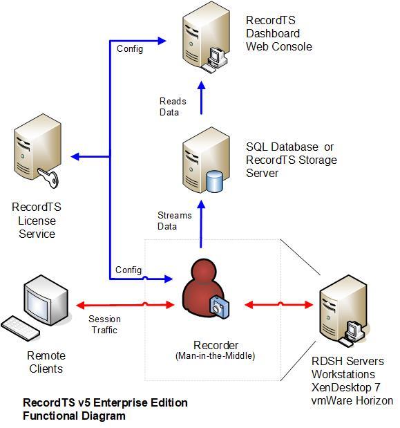 RTS5_Network_Config_E